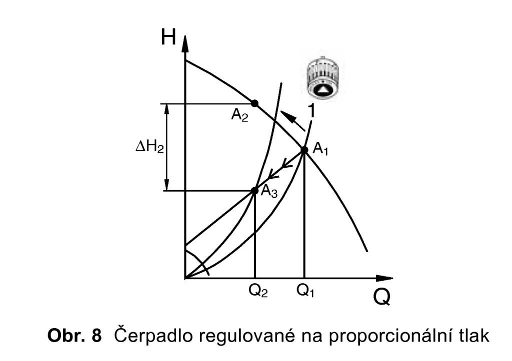 regulované čerpadlo
